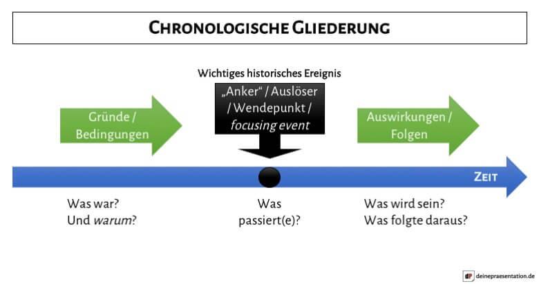 Infografik Aufbau chronologische zeitliche Gliederung