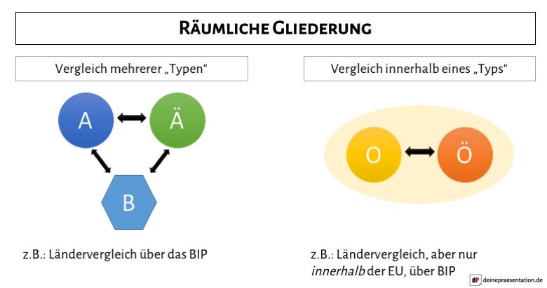 Infografik Aufbau räumliche Gliederung