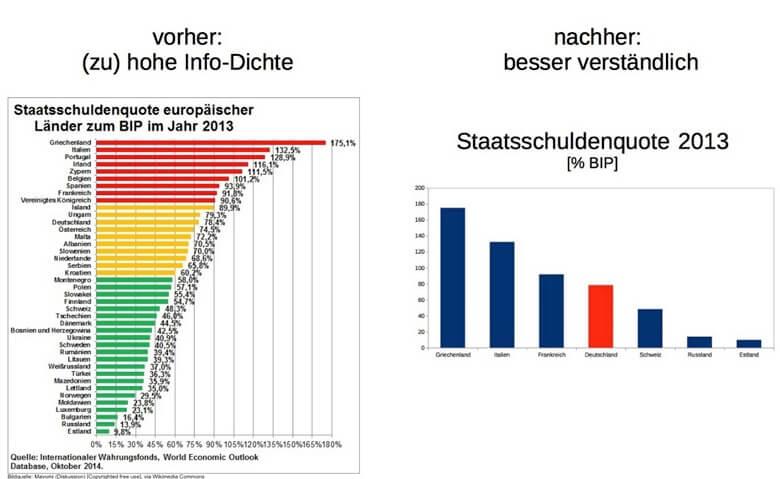 Infografik BIP Vergleich
